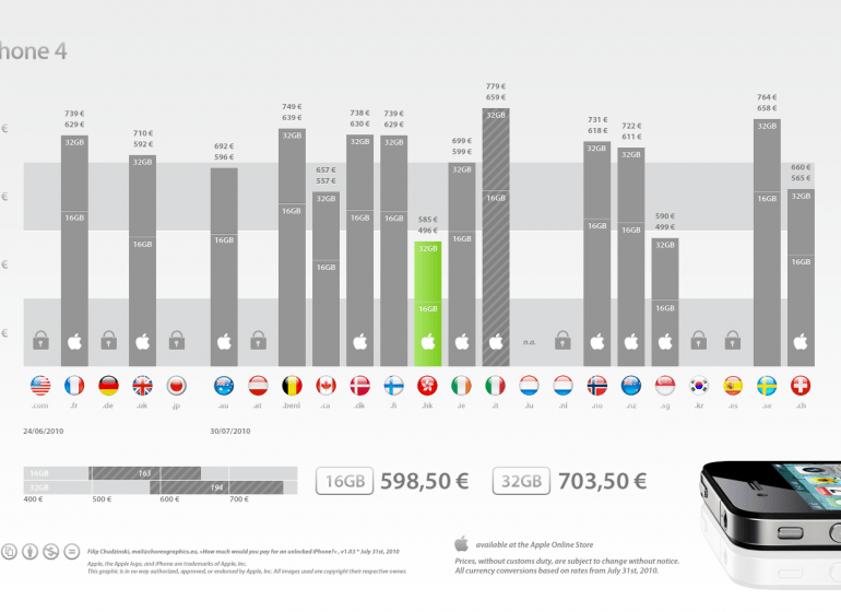 2010 iphone prices